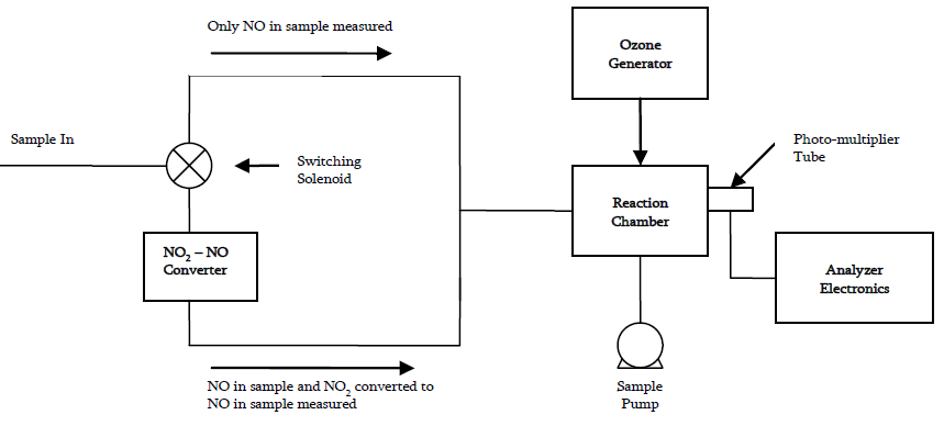 Continuous Emissions Monitoring Systems (CEMS) From A-Z: A